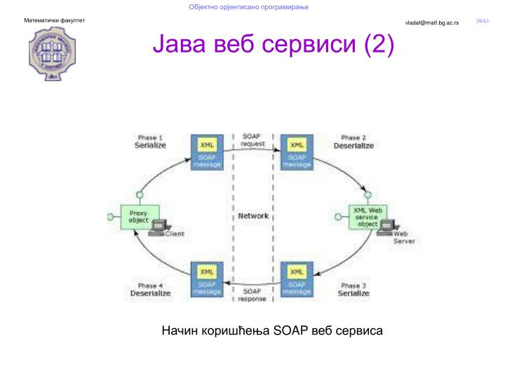 Јава веб сервиси (2)