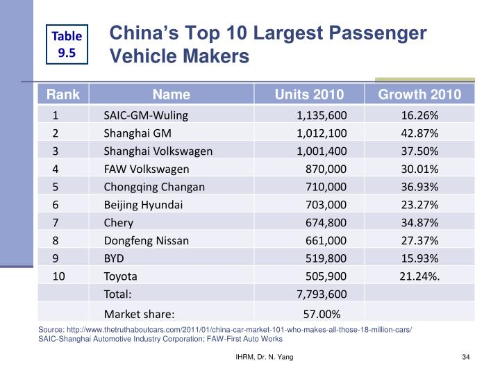 China's Top 10 Largest Passenger Vehicle Makers