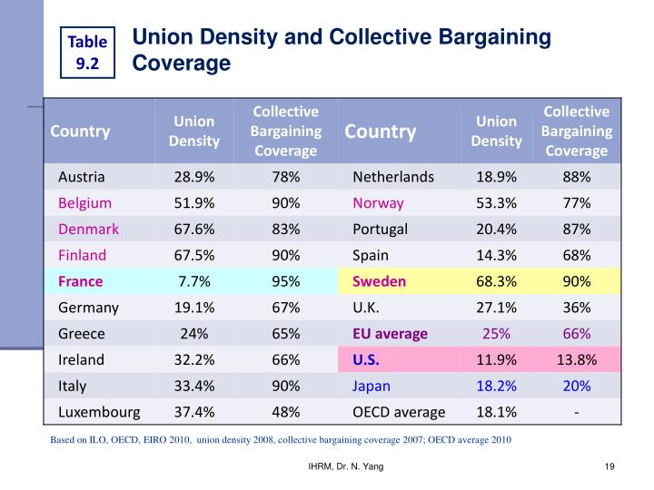 Union Density and Collective Bargaining Coverage