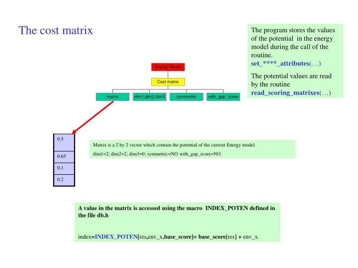 The cost matrix