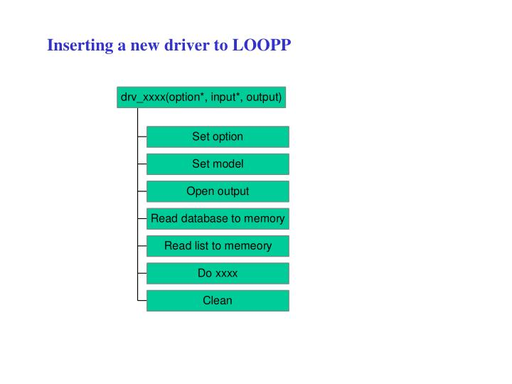 Inserting a new driver to LOOPP