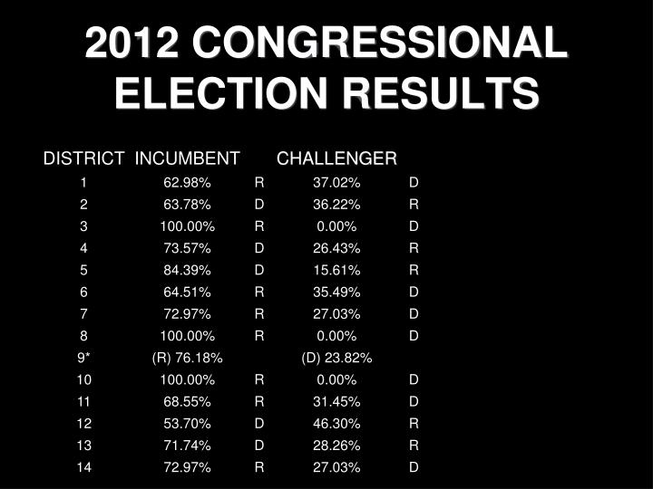 2012 CONGRESSIONAL ELECTION RESULTS