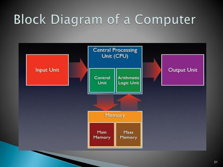 Ppt microprocessor powerpoint presentation id6995104 block diagram of a computer ccuart Choice Image