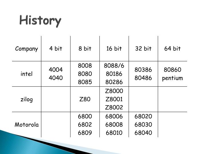 Ppt microprocessor powerpoint presentation id6995104 history ccuart Choice Image