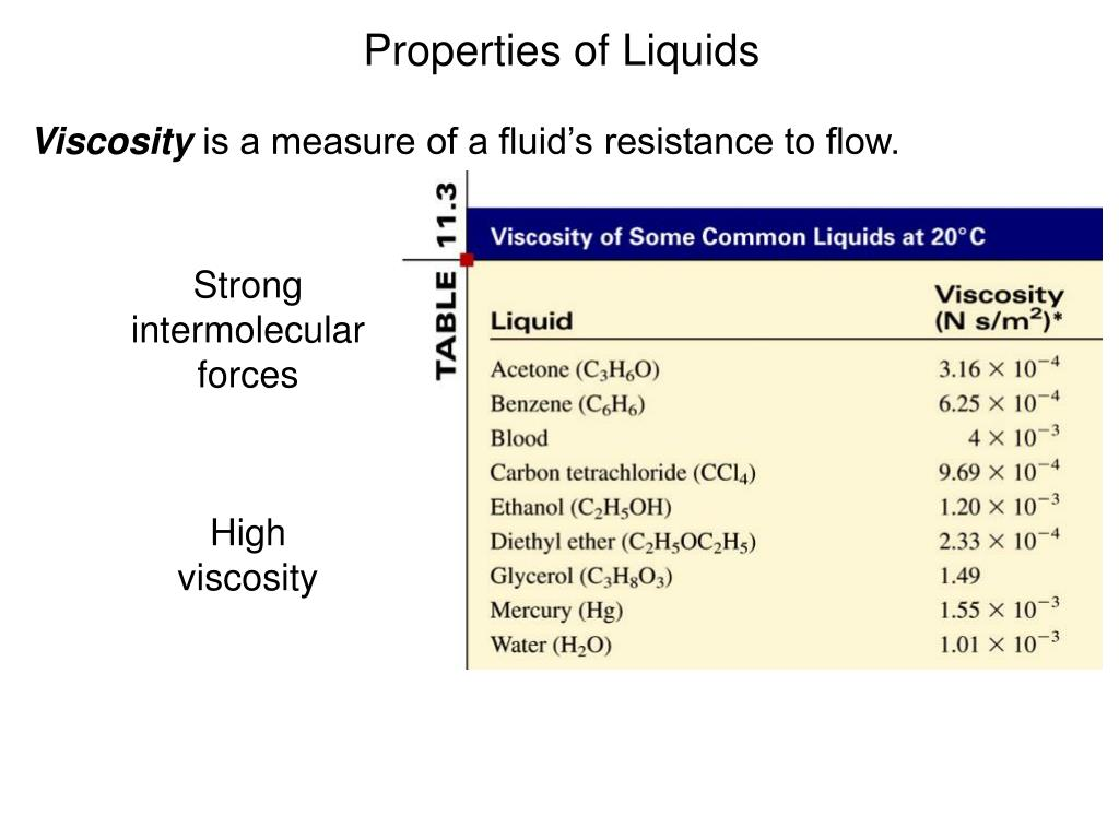PPT - Intermolecular Forces and Liquids and Solids