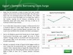 egypt s domestic borrowing costs surge
