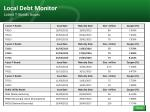 local debt monitor latest t bonds issues