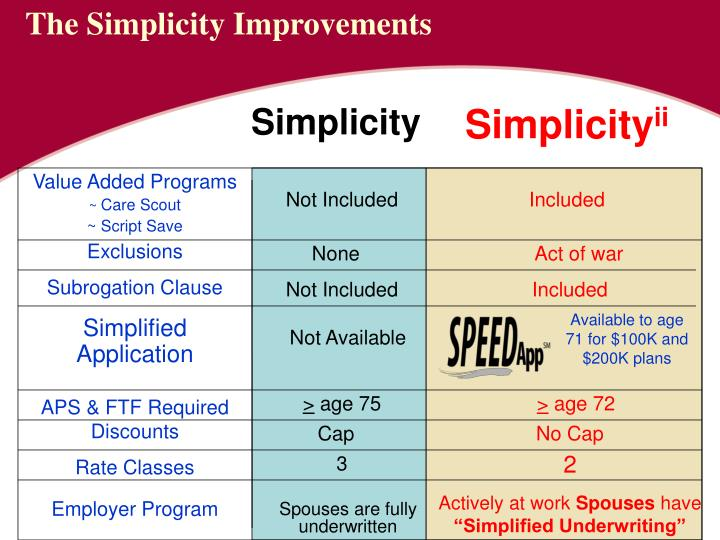 The Simplicity Improvements