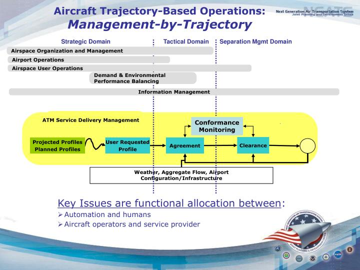 Aircraft Trajectory-Based Operations: