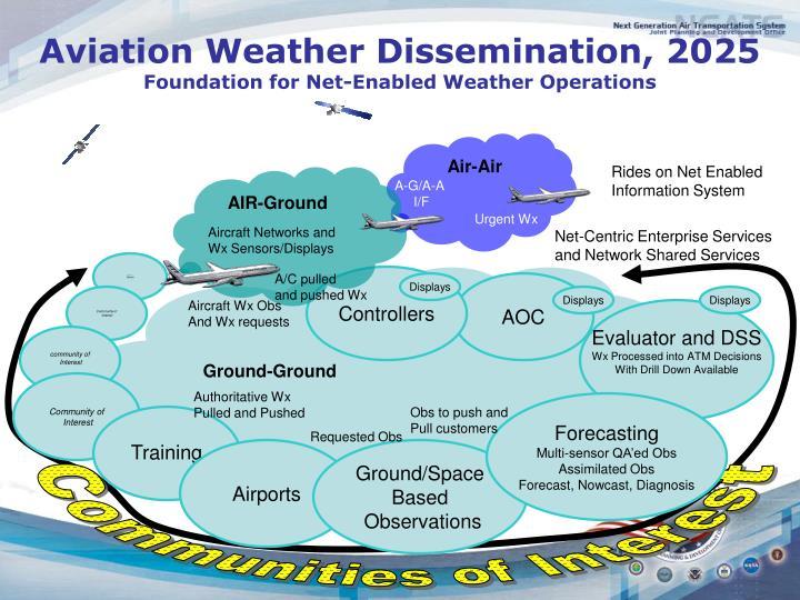 Aviation Weather Dissemination, 2025