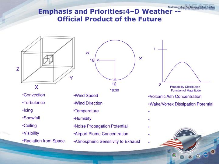 Emphasis and Priorities:4–D Weather --