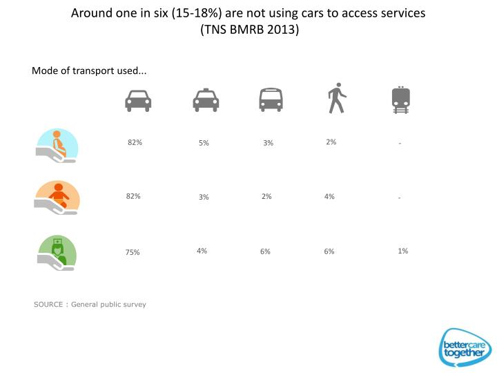Around one in six (15-18%) are not using cars to access services