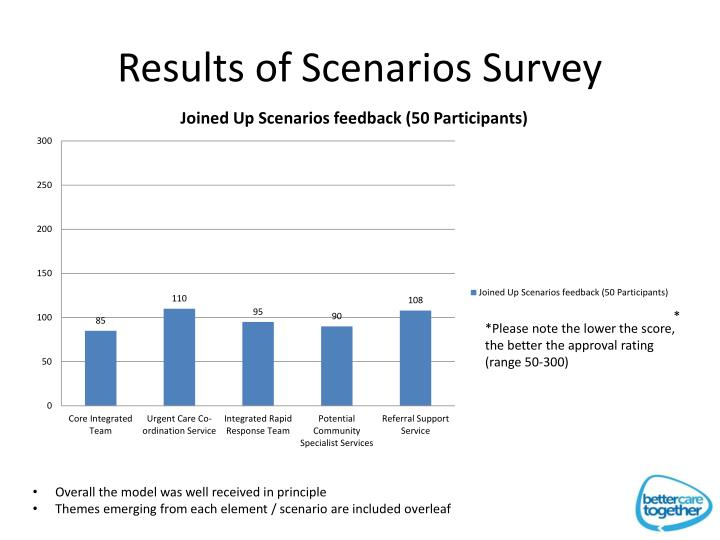 Results of Scenarios Survey