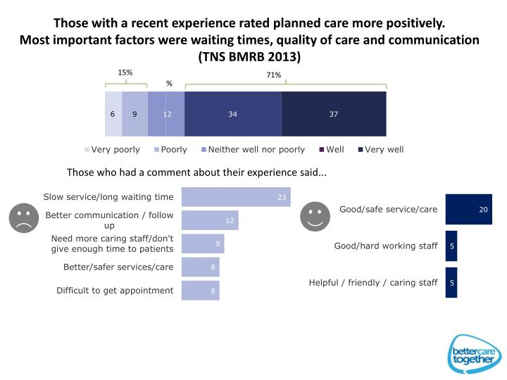Those with a recent experience rated planned care more positively.