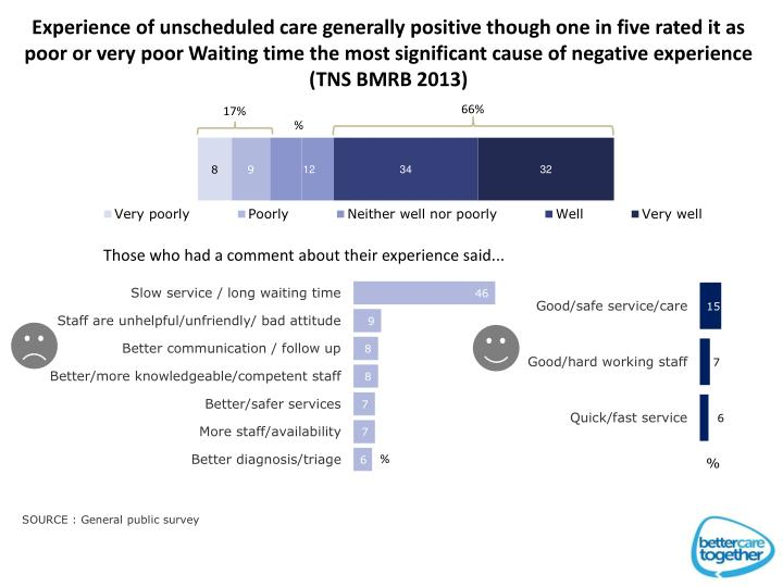 Experience of unscheduled care generally positive though one in five rated it as poor or very poor Waiting time the most significant cause of negative