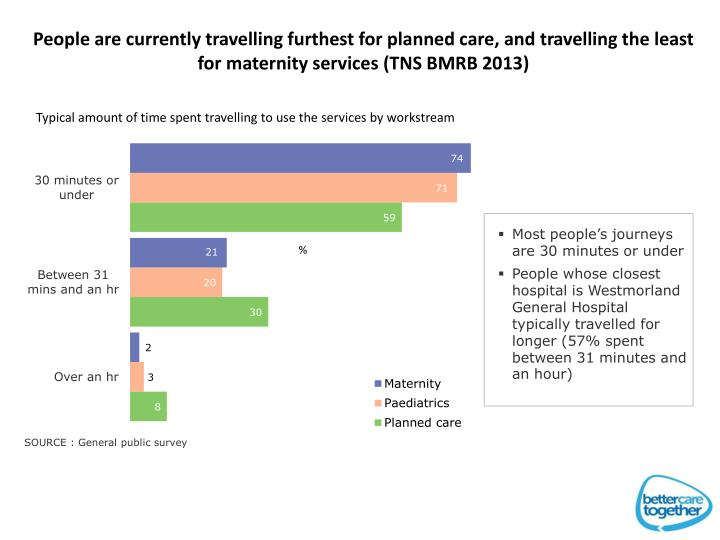 People are currently travelling furthest for planned care, and travelling the least for maternity