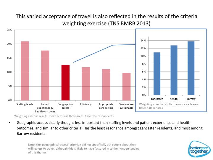 This varied acceptance of travel is also reflected in the results of the criteria weighting