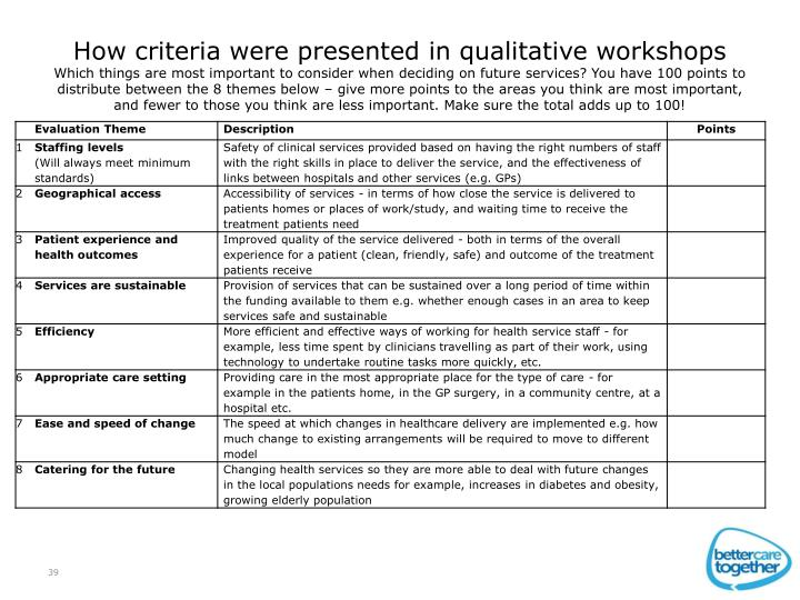 How criteria were presented in qualitative workshops