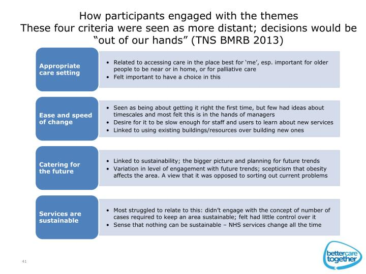 How participants engaged with the themes