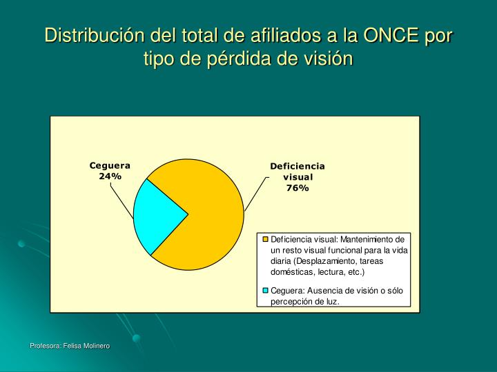 Distribución del total de afiliados a la ONCE por tipo de pérdida de visión