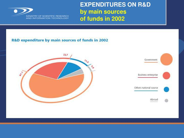 EXPENDITURES ON R&D