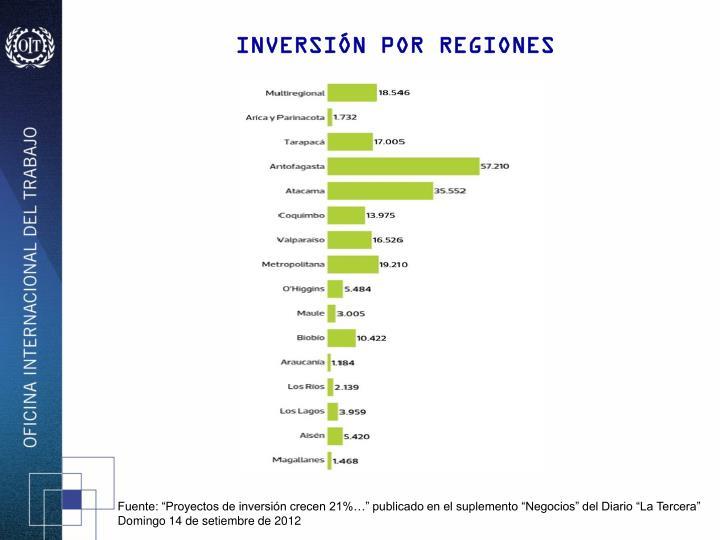 INVERSIÓN POR REGIONES