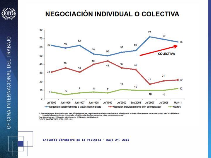 Encuesta Barómetro de la Política - mayo 24, 2011