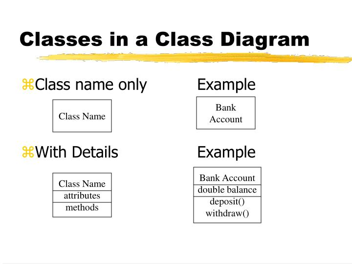 Ppt class diagrams powerpoint presentation id6997592 classes in a class diagram ccuart Choice Image