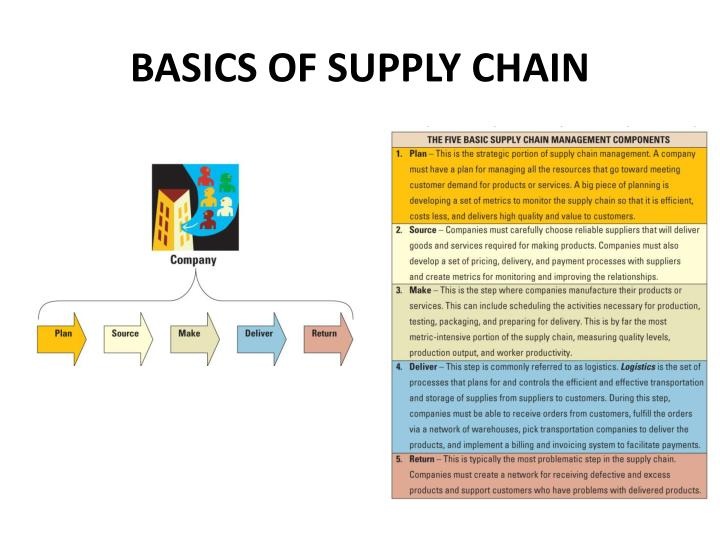 BASICS OF SUPPLY CHAIN