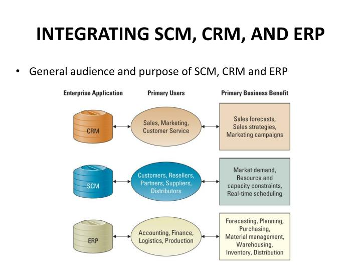 INTEGRATING SCM, CRM, AND ERP