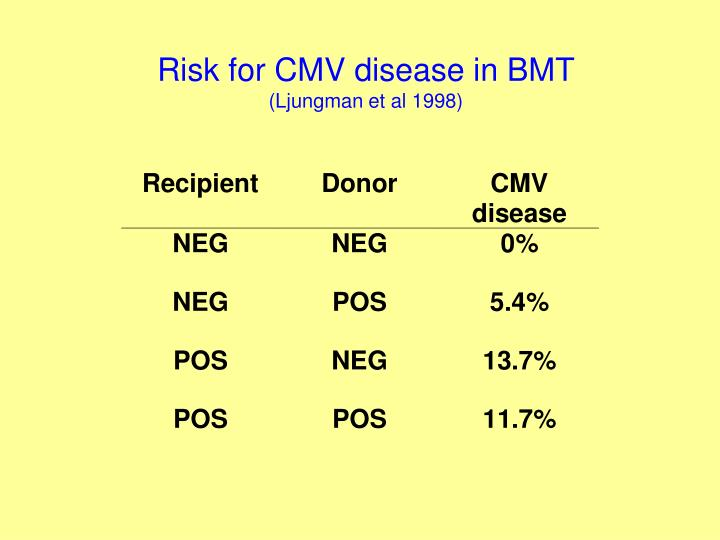 Risk for CMV disease in BMT
