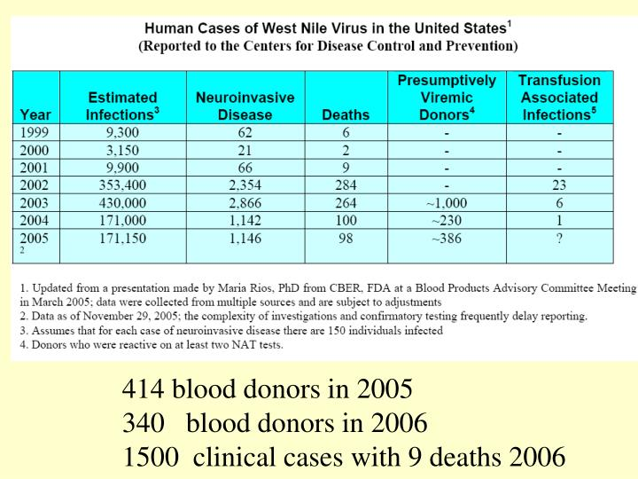 414 blood donors in 2005