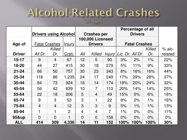 Alcohol-Related Crashes