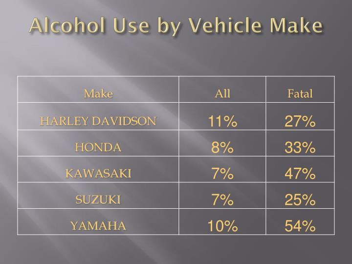 Alcohol Use by Vehicle Make