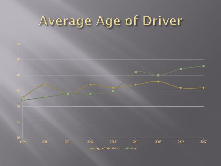 Average Age of Driver