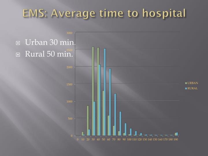 EMS: Average time to hospital
