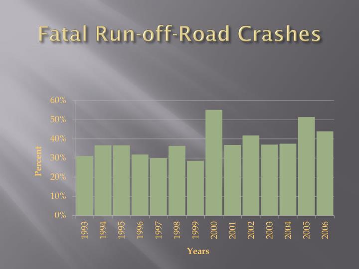 Fatal Run-off-Road Crashes