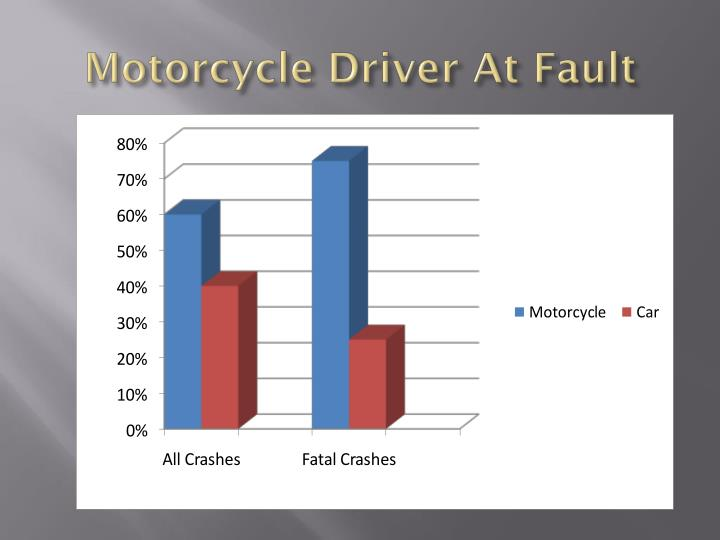 Motorcycle Driver At Fault