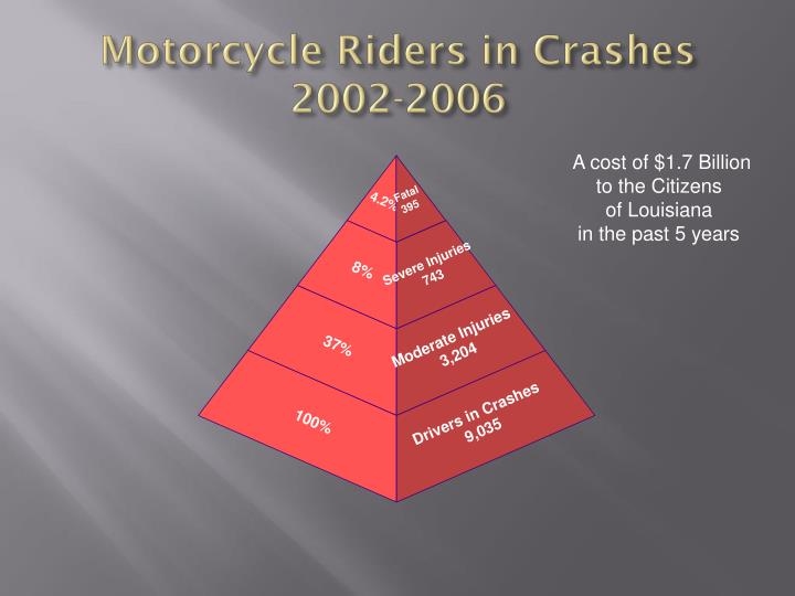Motorcycle Riders in Crashes