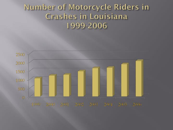 Number of Motorcycle Riders in Crashes in Louisiana
