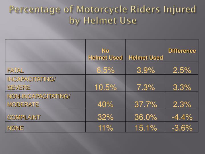Percentage of Motorcycle Riders Injured by Helmet Use