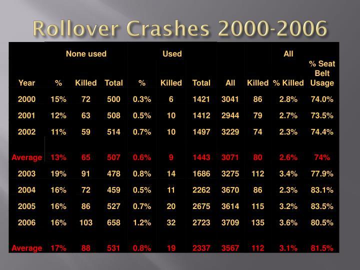 Rollover Crashes 2000-2006