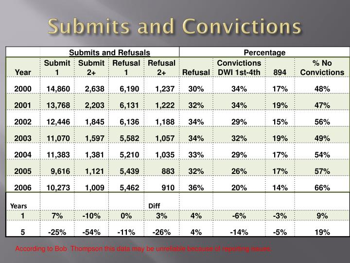 Submits and Convictions