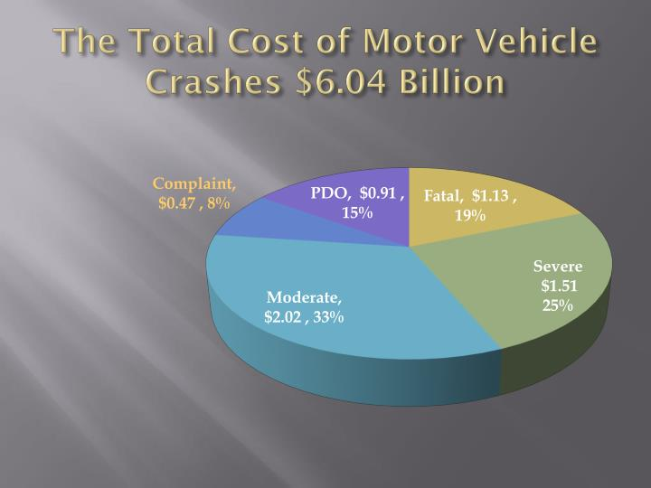 The Total Cost of Motor Vehicle Crashes $6.04 Billion