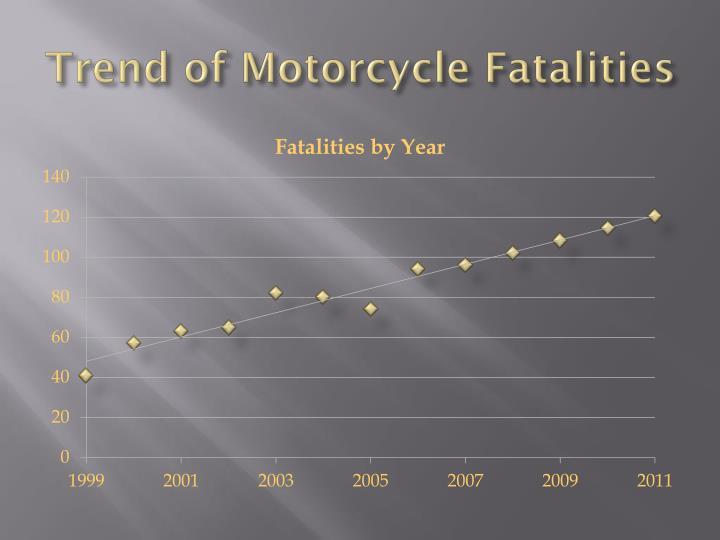 Trend of Motorcycle Fatalities