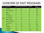 overview of past programs2