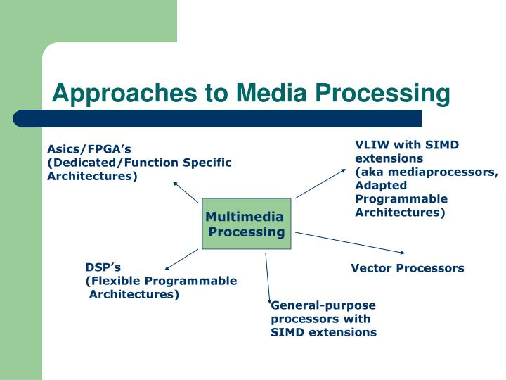 Approaches to Media Processing