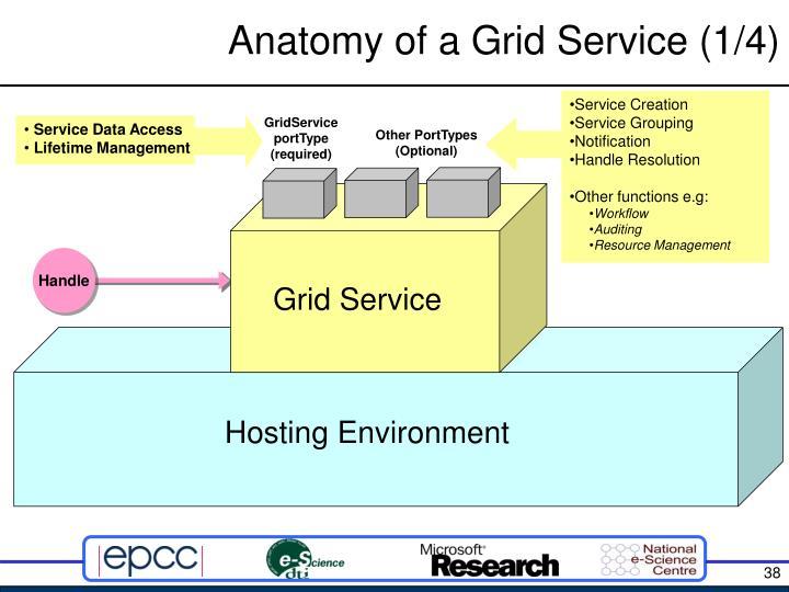 Anatomy of a Grid Service (1/4)