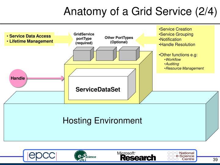 Anatomy of a Grid Service (2/4)