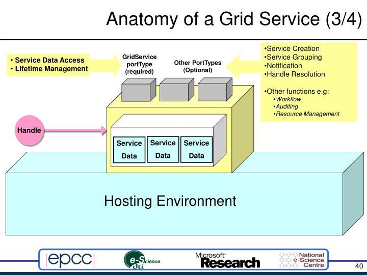 Anatomy of a Grid Service (3/4)